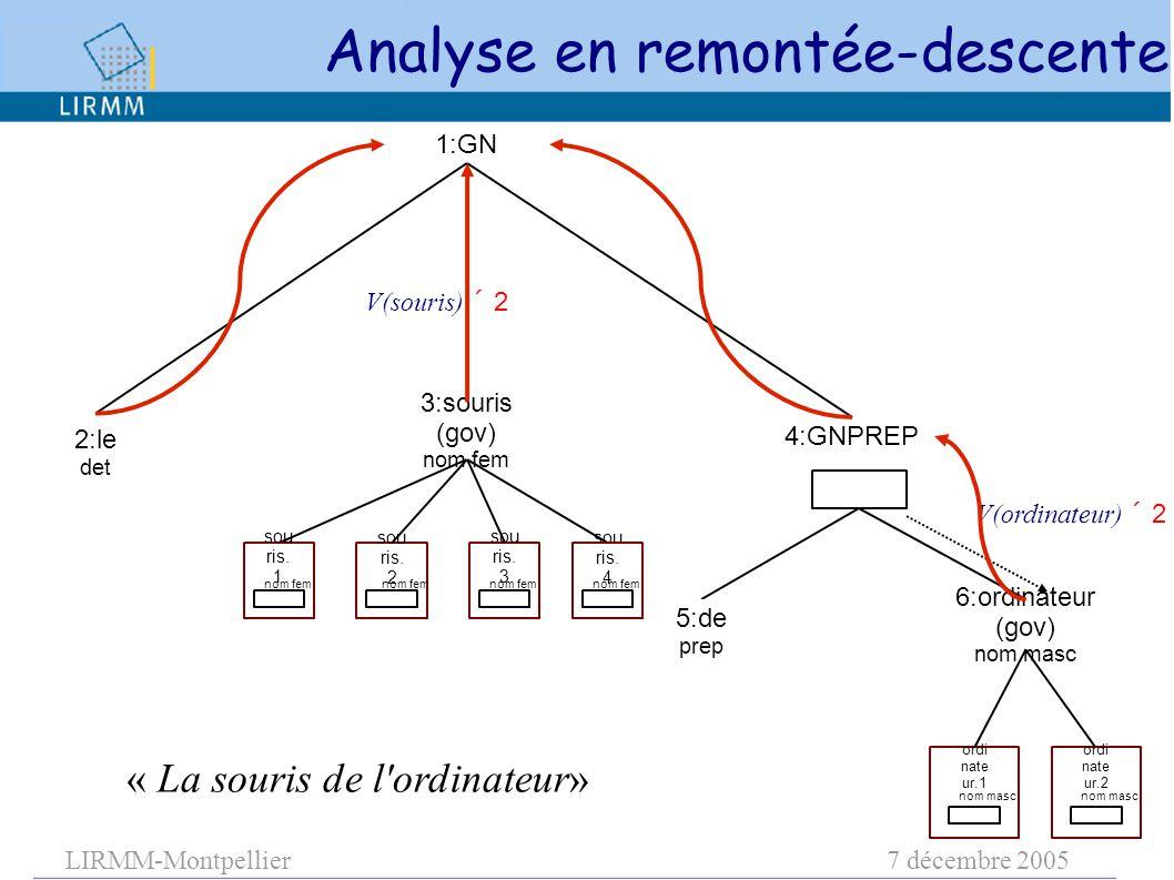 LIRMM-Montpellier7 décembre 2005 3:souris (gov) nom fem 1:GN 6:ordinateur (gov) nom masc 4:GNPREP sou ris. 1 sou ris. 2 sou ris. 3 sou ris. 4 ordi nat