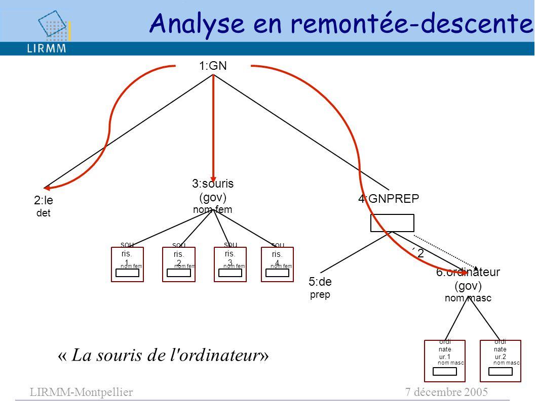 LIRMM-Montpellier7 décembre 2005 3:souris (gov) nom fem 1:GN 6:ordinateur (gov) nom masc 4:GNPREP 22 sou ris. 1 sou ris. 2 sou ris. 3 sou ris. 4 ord