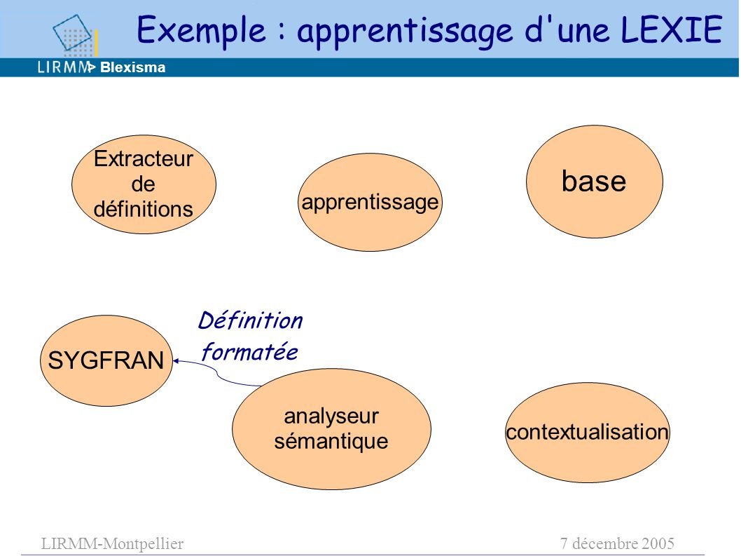 LIRMM-Montpellier7 décembre 2005 apprentissage base contextualisation analyseur sémantique Extracteur de définitions Définition formatée > Blexisma SY