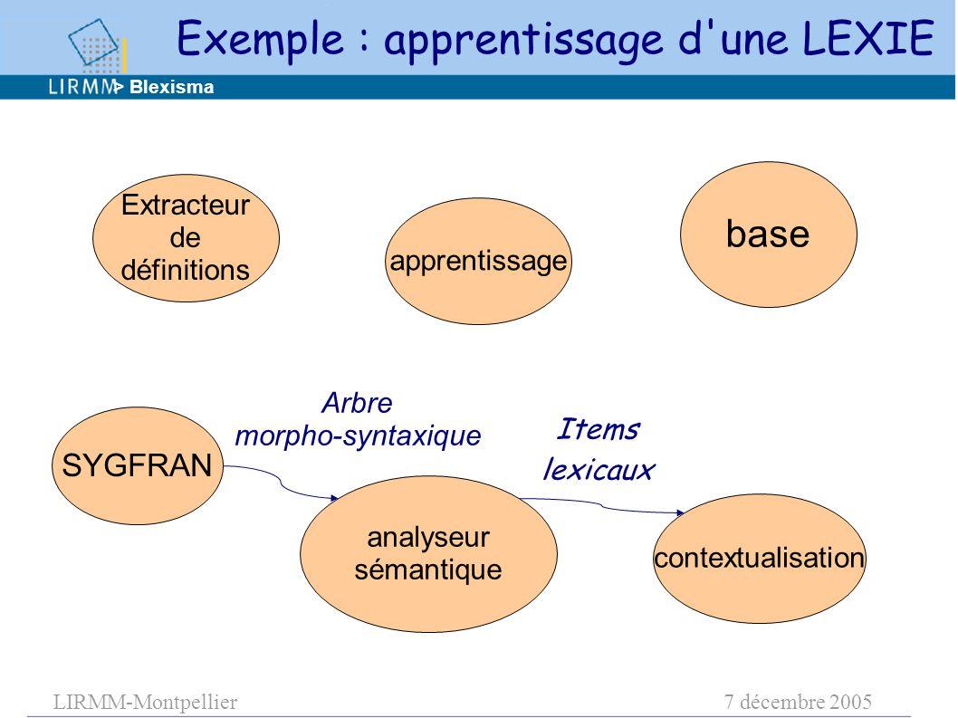 LIRMM-Montpellier7 décembre 2005 apprentissage base contextualisation analyseur sémantique Extracteur de définitions Items lexicaux > Blexisma SYGFRAN