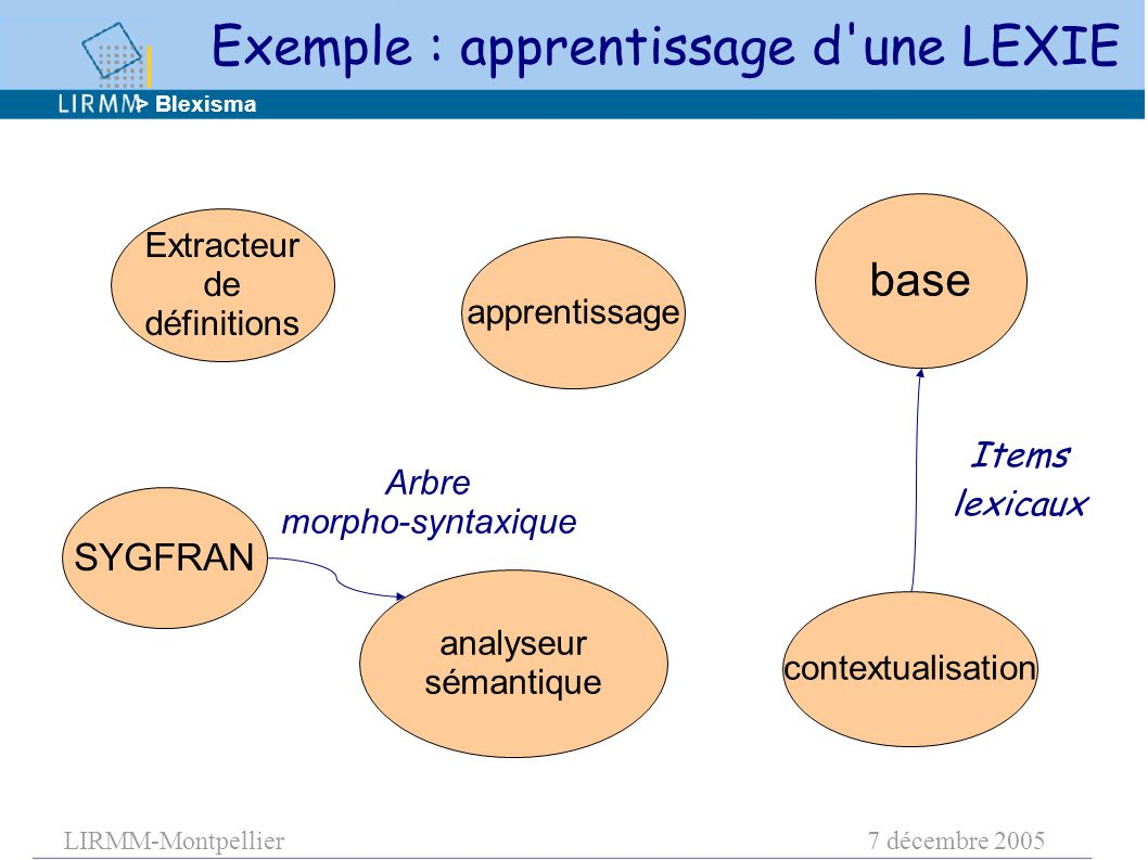 LIRMM-Montpellier7 décembre 2005 apprentissage base contextualisation analyseur sémantique Extracteur de définitions Items lexicaux > Blexisma SYGFRAN Exemple : apprentissage d une LEXIE Arbre morpho-syntaxique
