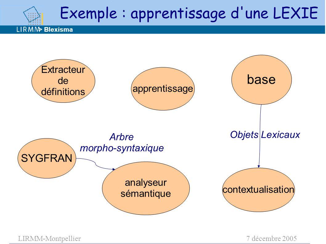 LIRMM-Montpellier7 décembre 2005 apprentissage base contextualisation analyseur sémantique Extracteur de définitions Objets Lexicaux > Blexisma SYGFRAN Exemple : apprentissage d une LEXIE Arbre morpho-syntaxique