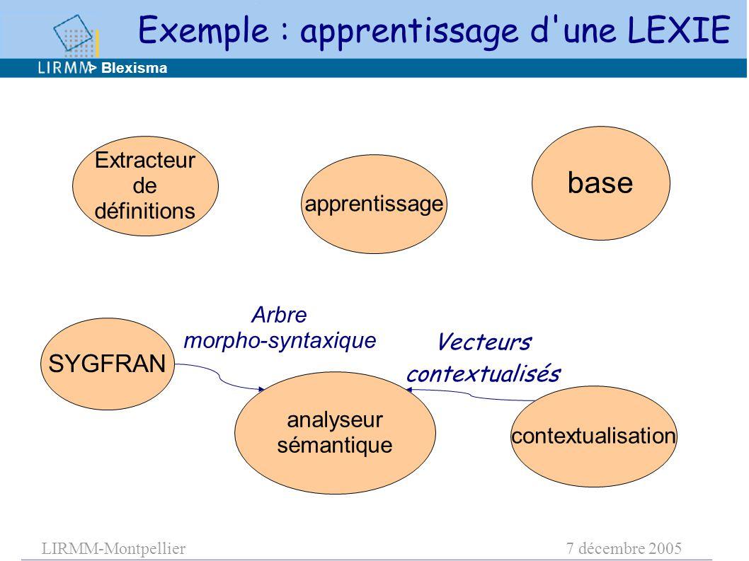 LIRMM-Montpellier7 décembre 2005 apprentissage base contextualisation analyseur sémantique Extracteur de définitions Vecteurs contextualisés > Blexisma SYGFRAN Exemple : apprentissage d une LEXIE Arbre morpho-syntaxique