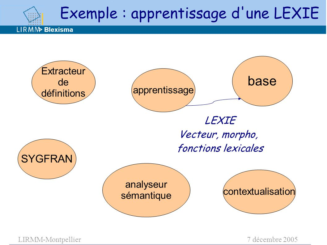 LIRMM-Montpellier7 décembre 2005 apprentissage base contextualisation analyseur sémantique SYGFRAN Extracteur de définitions LEXIE Vecteur, morpho, fonctions lexicales > Blexisma Exemple : apprentissage d une LEXIE