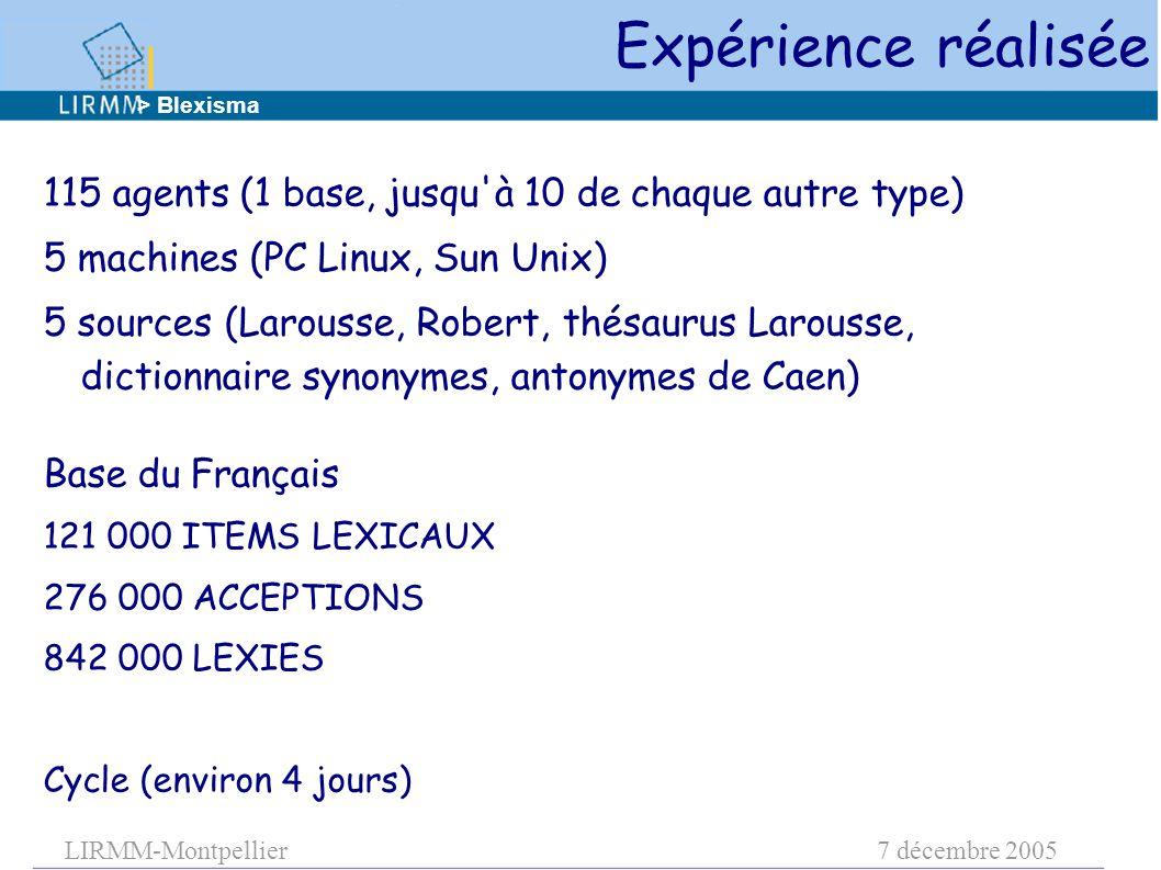 LIRMM-Montpellier7 décembre 2005 115 agents (1 base, jusqu à 10 de chaque autre type) 5 machines (PC Linux, Sun Unix) 5 sources (Larousse, Robert, thésaurus Larousse, dictionnaire synonymes, antonymes de Caen) Base du Français 121 000 ITEMS LEXICAUX 276 000 ACCEPTIONS 842 000 LEXIES Cycle (environ 4 jours) Expérience réalisée > Blexisma