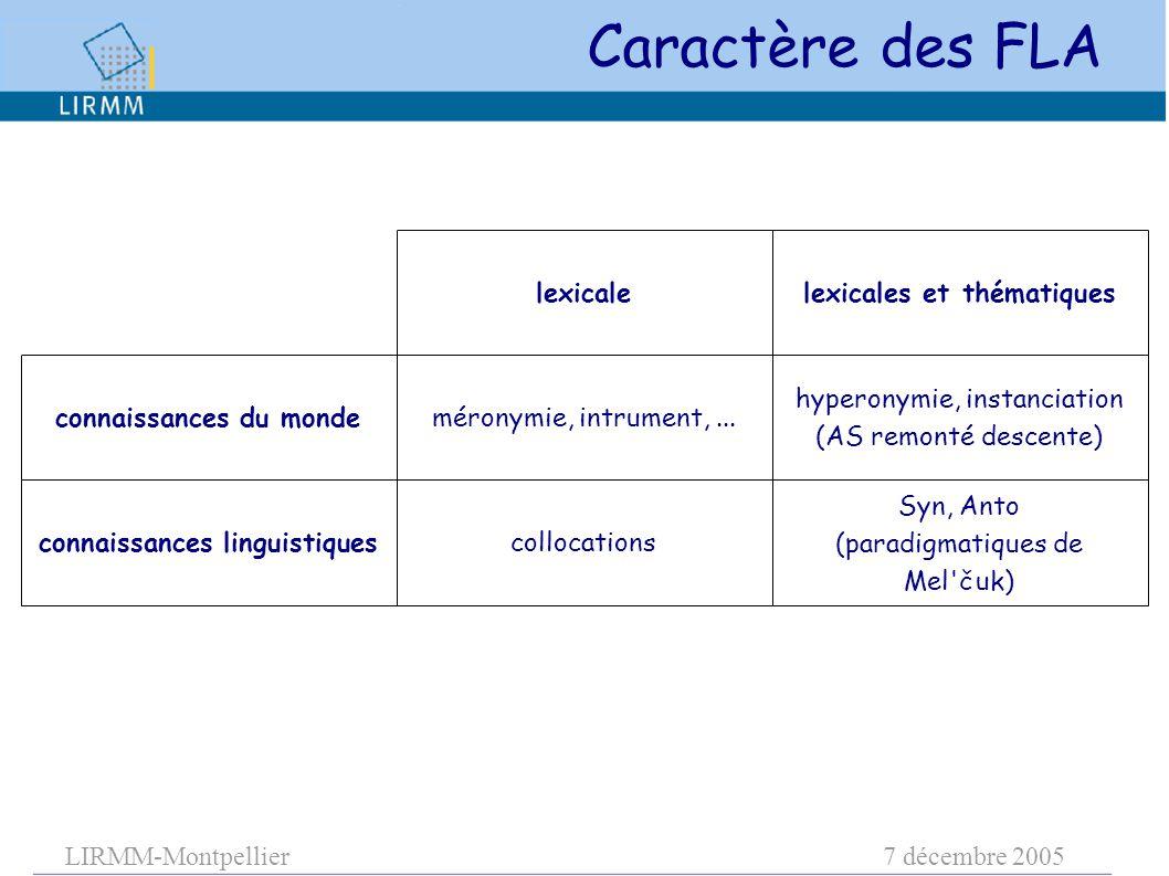 LIRMM-Montpellier7 décembre 2005 connaissances du monde connaissances linguistiques méronymie, intrument,... collocations lexicale hyperonymie, instan