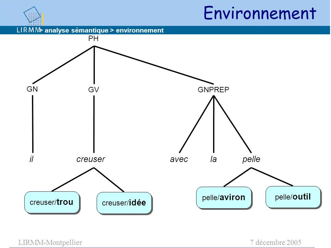 LIRMM-Montpellier7 décembre 2005 Environnement PH GN GVGNPREP ilcreuser aveclapelle creuser/ trou pelle/ outil pelle/ aviron creuser/ idée > analyse sémantique > environnement