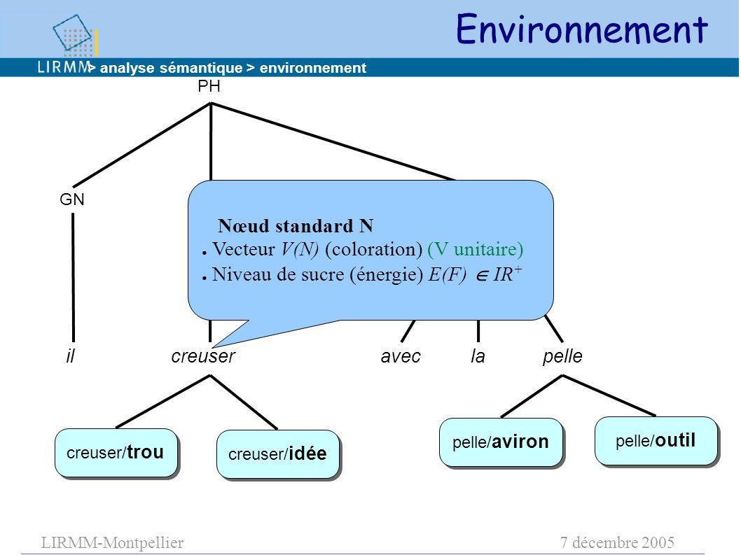 LIRMM-Montpellier7 décembre 2005 PH GN GVGNPREP ilcreuser aveclapelle creuser/ trou pelle/ outil pelle/ aviron creuser/ idée Nœud standard N ● Vecteur