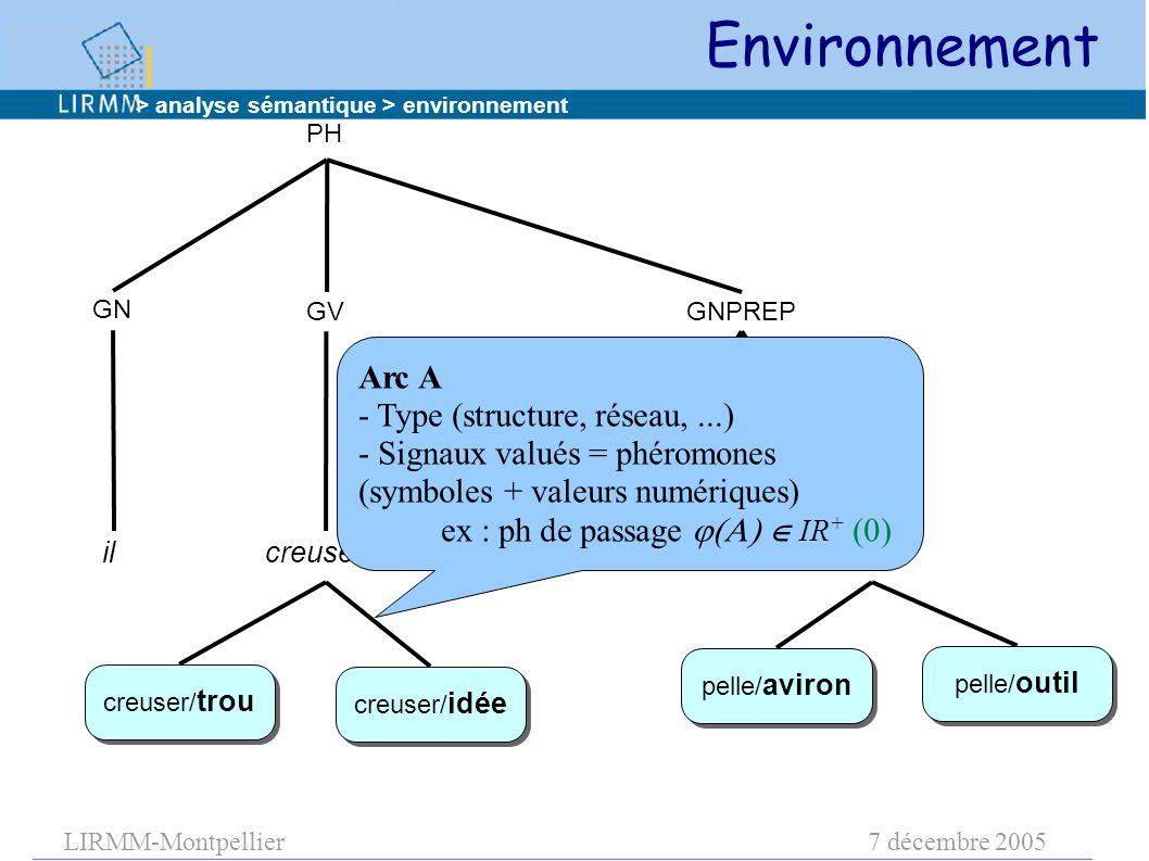 LIRMM-Montpellier7 décembre 2005 PH GN GVGNPREP ilcreuser aveclapelle creuser/ trou pelle/ outil pelle/ aviron creuser/ idée Arc A - Type (structure, réseau,...) - Signaux valués = phéromones (symboles + valeurs numériques) ex : ph de passage   IR + (0) > analyse sémantique > environnement Environnement