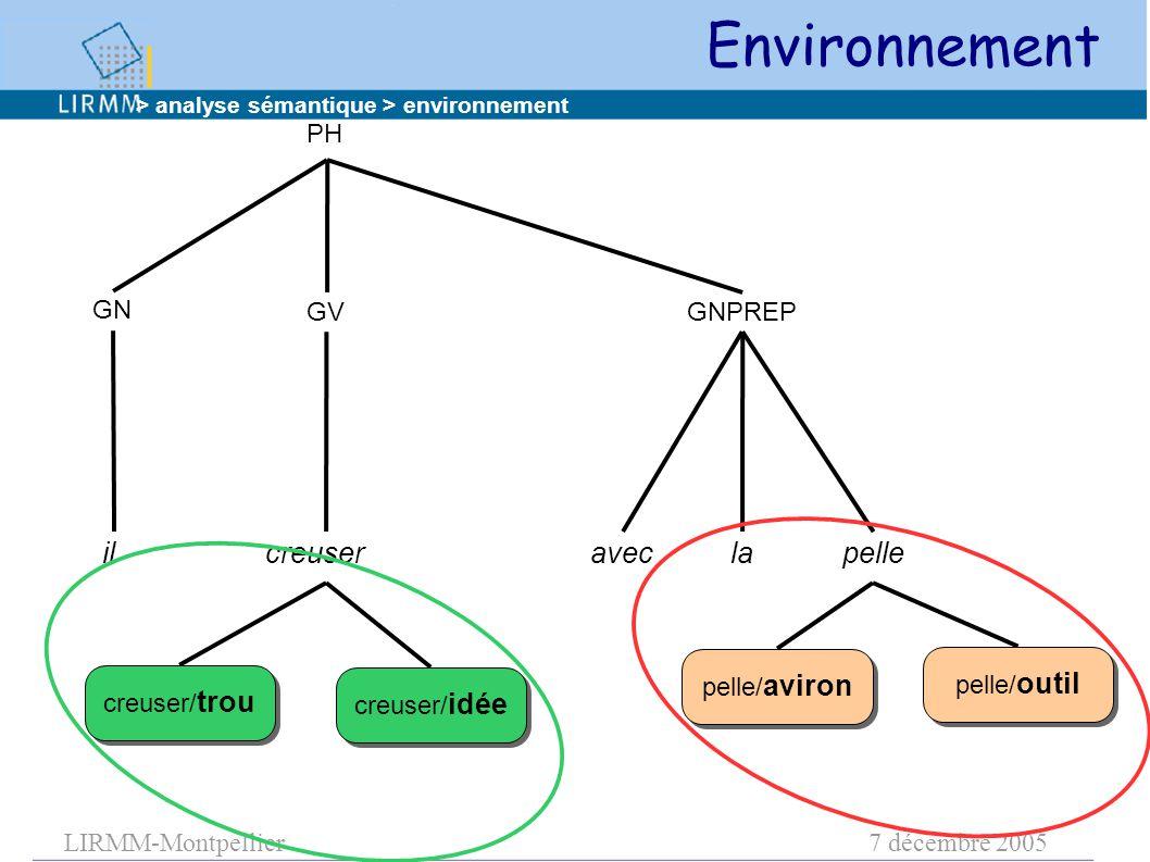 LIRMM-Montpellier7 décembre 2005 PH GN GVGNPREP ilcreuser aveclapelle creuser/ trou pelle/ outil pelle/ aviron creuser/ idée > analyse sémantique > environnement Environnement