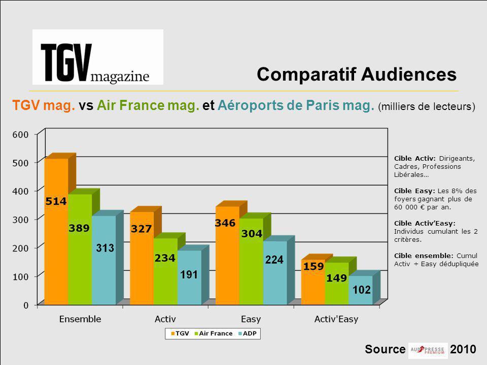 Comparatif Audiences Source 2010 Cible Activ: Dirigeants, Cadres, Professions Libérales… Cible Easy: Les 8% des foyers gagnant plus de 60 000 € par an