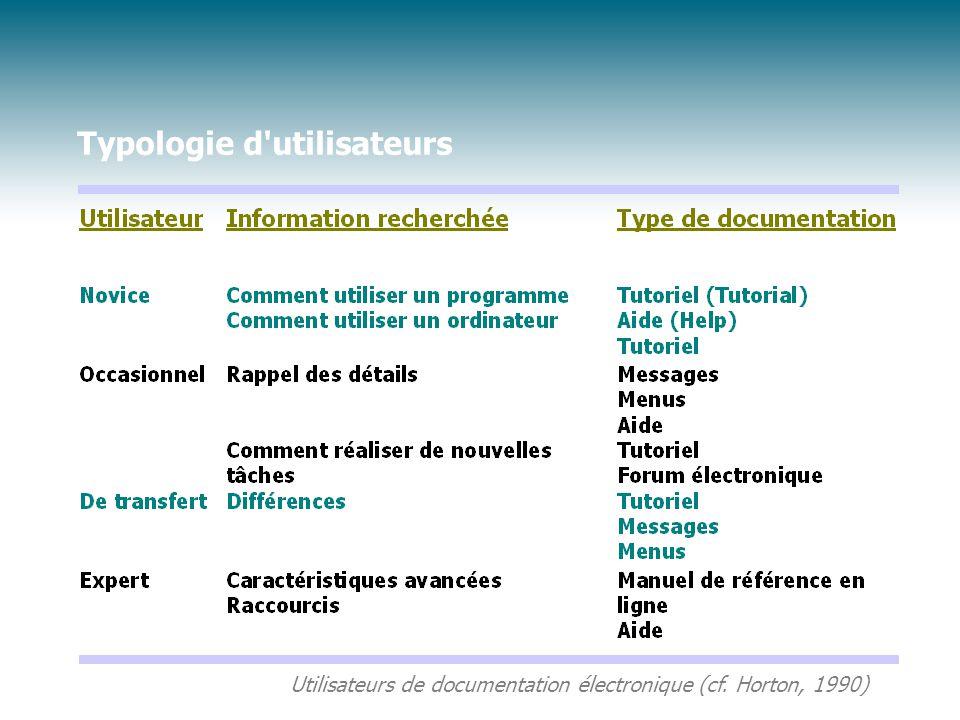 Typologie d'utilisateurs Utilisateurs de documentation électronique (cf. Horton, 1990)