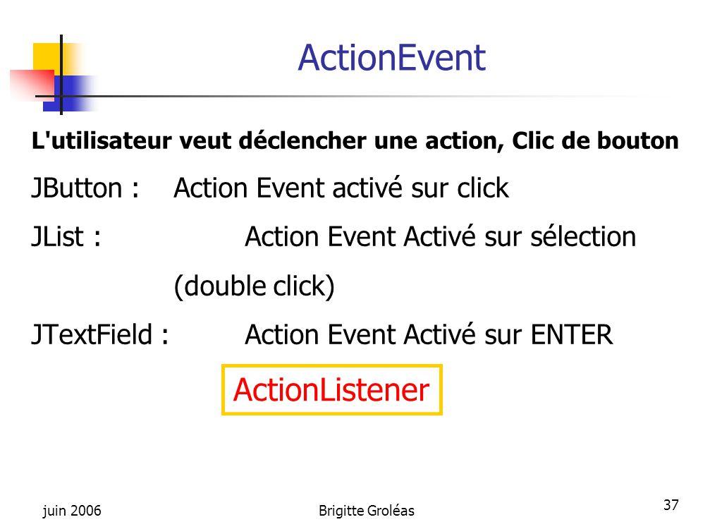 juin 2006Brigitte Groléas 37 ActionEvent L'utilisateur veut déclencher une action, Clic de bouton JButton : Action Event activé sur click JList : Acti