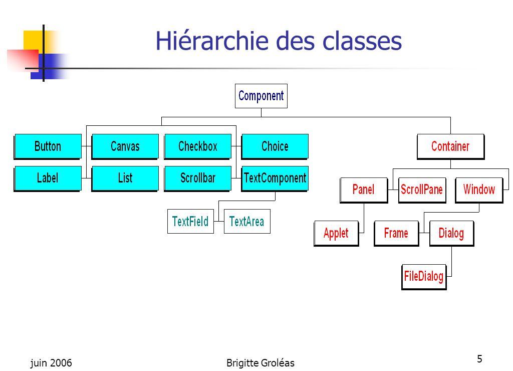 juin 2006Brigitte Groléas 5 Hiérarchie des classes