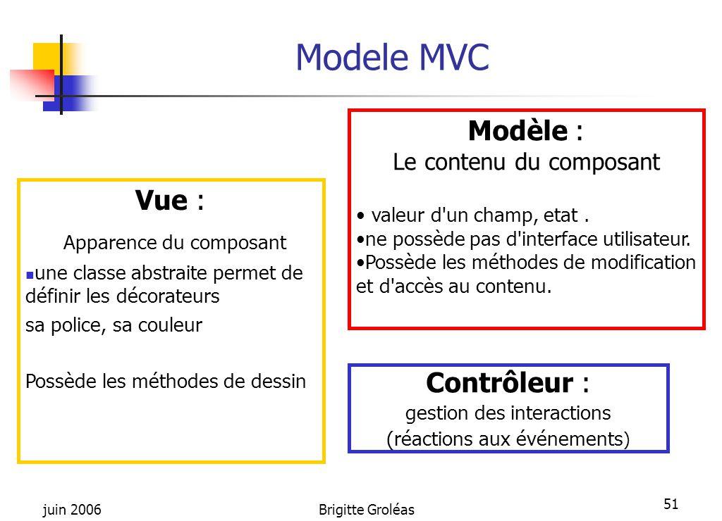 juin 2006Brigitte Groléas 51 Modele MVC Contrôleur : gestion des interactions (réactions aux événements ) Modèle : Le contenu du composant valeur d'un