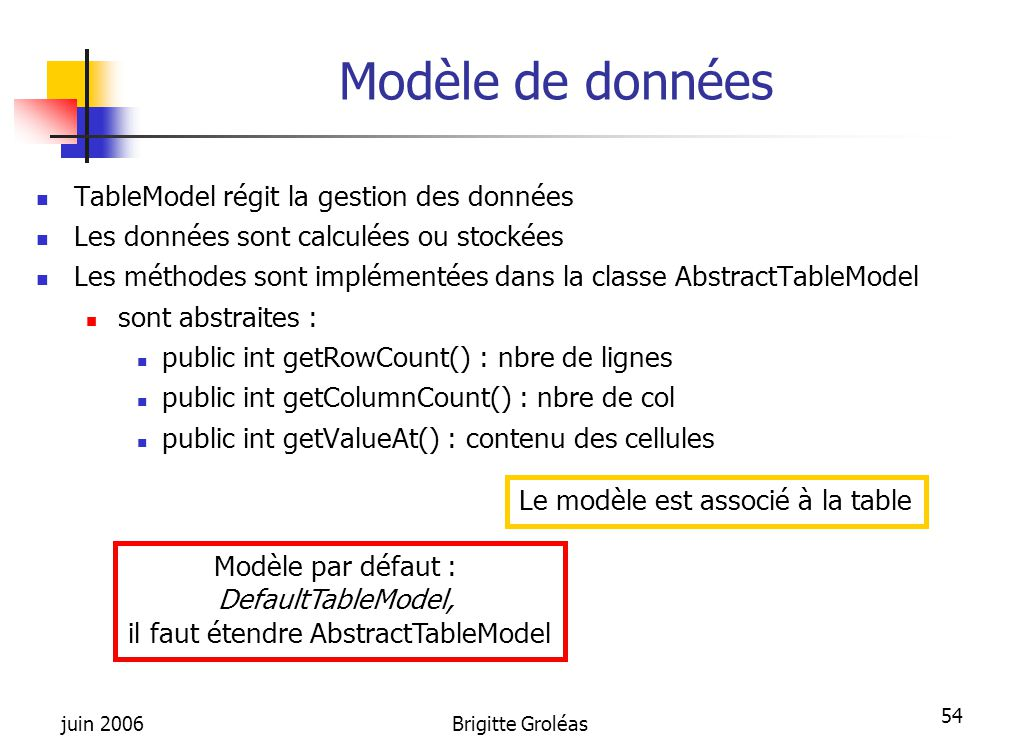 juin 2006Brigitte Groléas 54 Modèle de données TableModel régit la gestion des données Les données sont calculées ou stockées Les méthodes sont implém