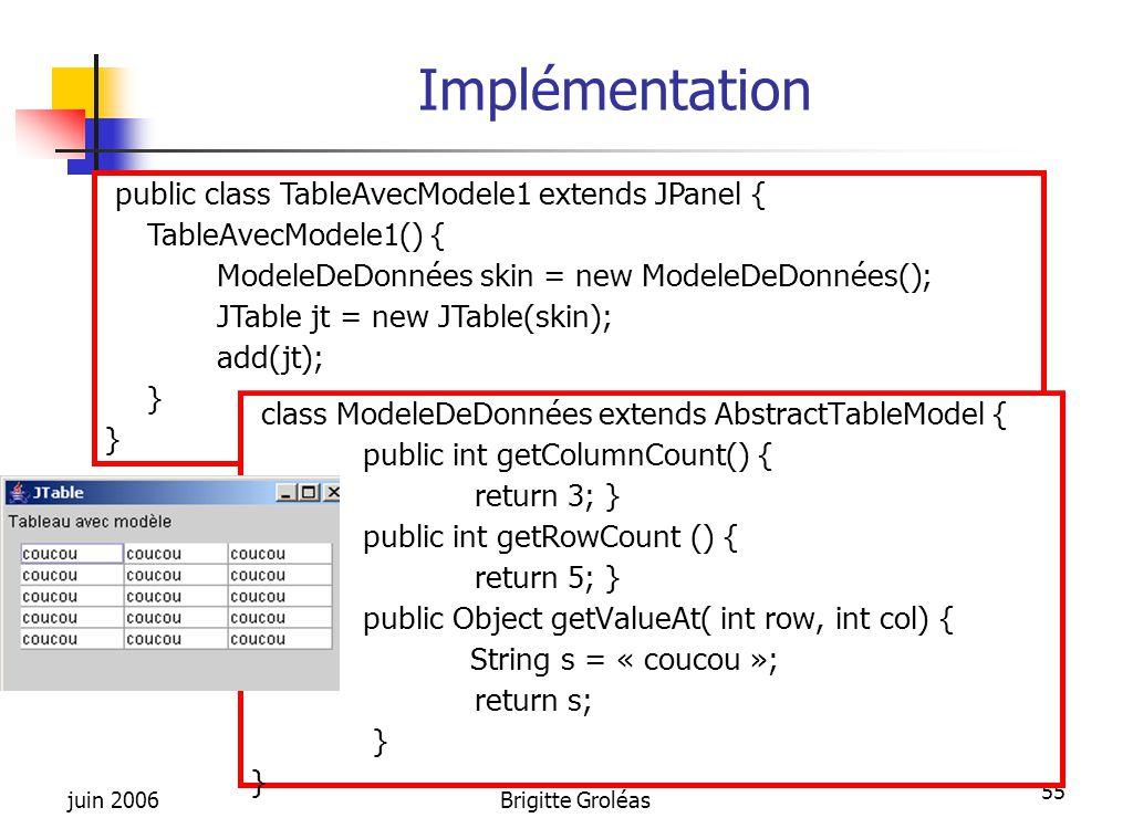 juin 2006Brigitte Groléas 55 Implémentation public class TableAvecModele1 extends JPanel { TableAvecModele1() { ModeleDeDonnées skin = new ModeleDeDon