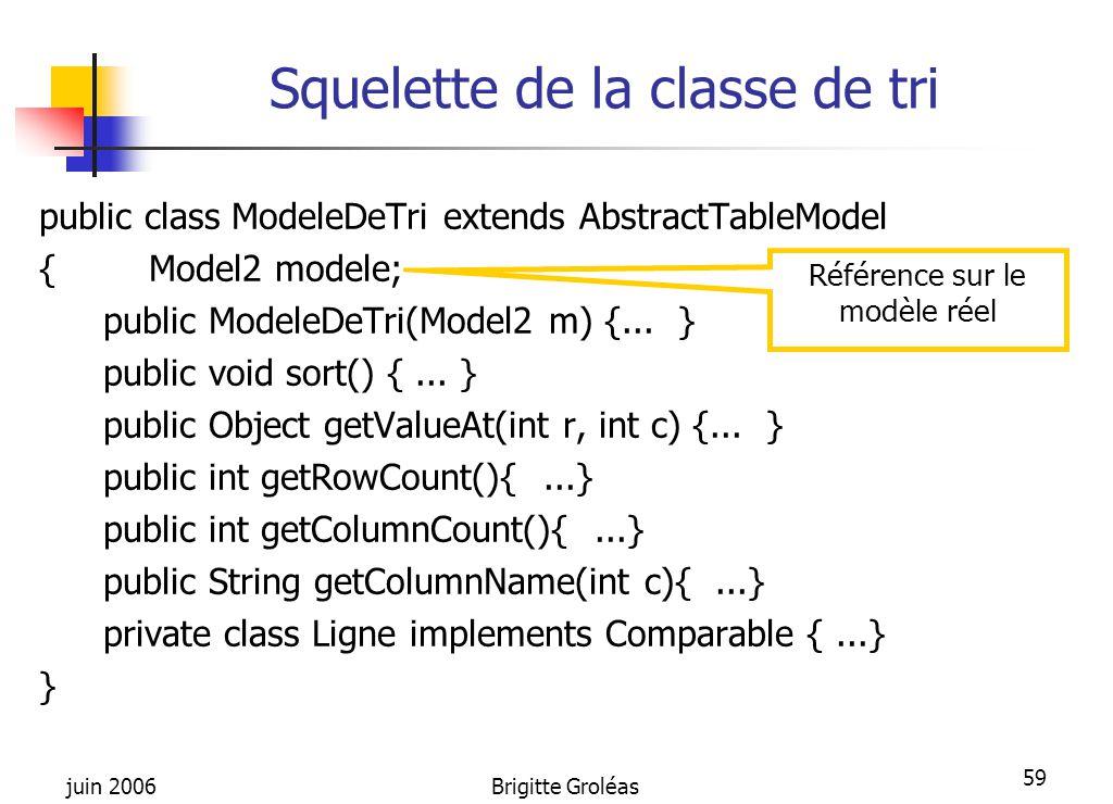 juin 2006Brigitte Groléas 59 Squelette de la classe de tri public class ModeleDeTri extends AbstractTableModel {Model2 modele; public ModeleDeTri(Mode