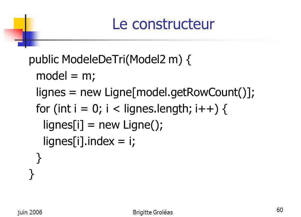 juin 2006Brigitte Groléas 60 Le constructeur public ModeleDeTri(Model2 m) { model = m; lignes = new Ligne[model.getRowCount()]; for (int i = 0; i < li