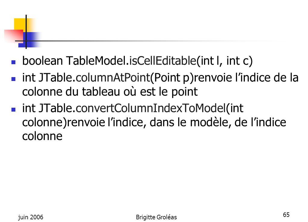 juin 2006Brigitte Groléas 65 boolean TableModel.isCellEditable(int l, int c) int JTable.columnAtPoint(Point p)renvoie l'indice de la colonne du tablea