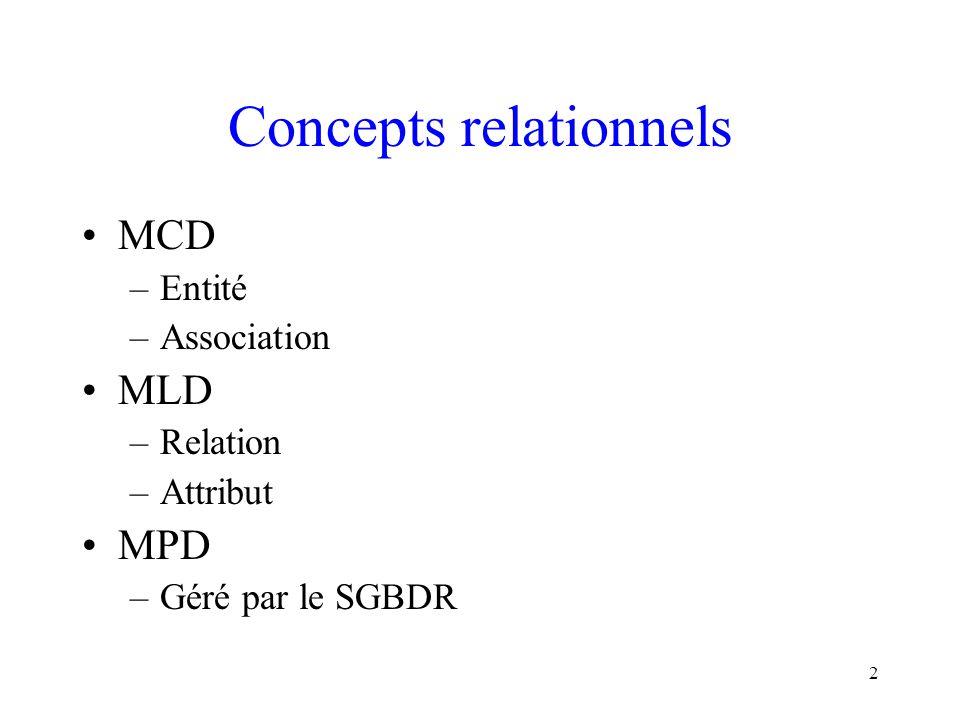 2 Concepts relationnels MCD –Entité –Association MLD –Relation –Attribut MPD –Géré par le SGBDR