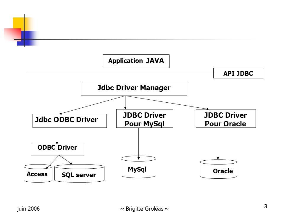 juin 2006~ Brigitte Groléas ~ 3 Access Application JAVA Jdbc Driver Manager API JDBC Jdbc ODBC Driver JDBC Driver Pour Oracle JDBC Driver Pour MySql ODBC Driver SQL server MySql Oracle