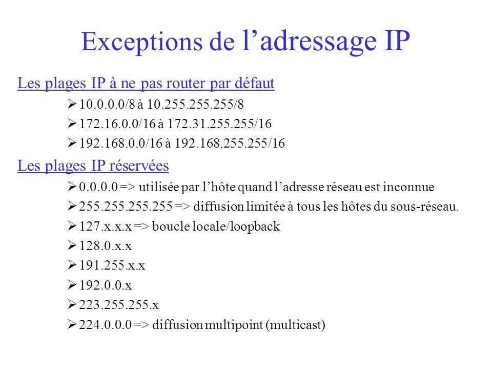 Exceptions de l'adressage IP Les plages IP à ne pas router par défaut  10.0.0.0/8 à 10.255.255.255/8  172.16.0.0/16 à 172.31.255.255/16  192.168.0.0/16 à 192.168.255.255/16 Les plages IP réservées  0.0.0.0 => utilisée par l'hôte quand l'adresse réseau est inconnue  255.255.255.255 => diffusion limitée à tous les hôtes du sous-réseau.