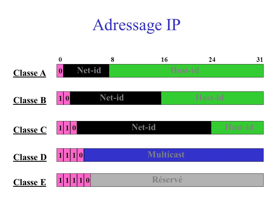 Adressage IP 0 Net-id 024 Host-id 81631 Classe A 1 Net-id Host-id Classe B Net-id Host-id Classe C Multicast Classe D 0 101 101 1 Réservé Classe E 101