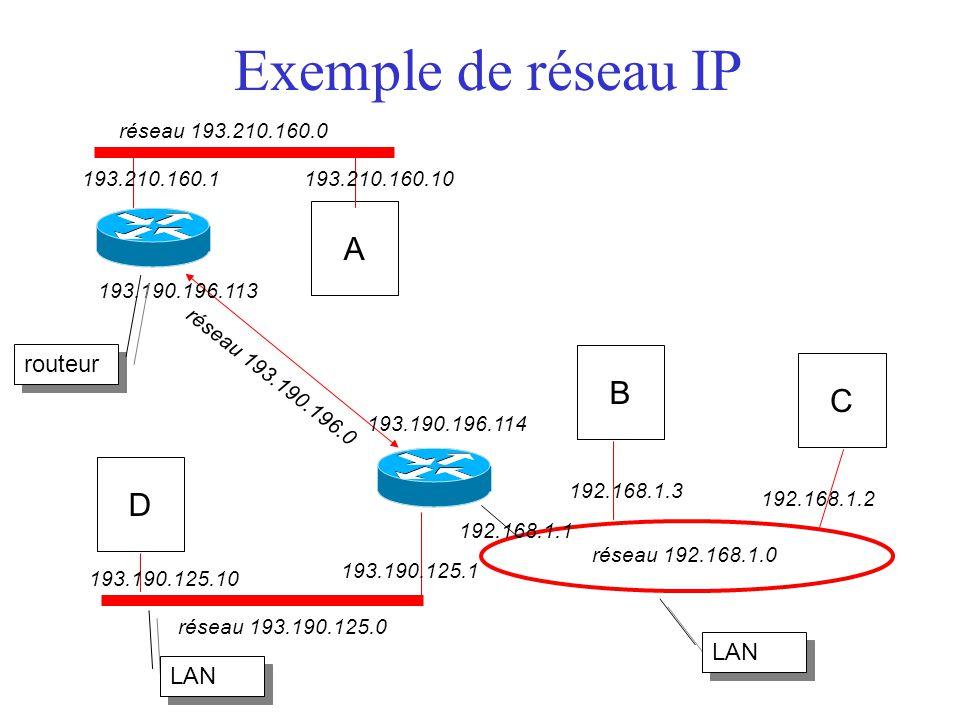 Exemple de réseau IP réseau 193.210.160.0 réseau 193.190.125.0 réseau 192.168.1.0 A B C D 193.210.160.10 193.190.125.1 193.210.160.1 193.190.125.10 192.168.1.1 192.168.1.3 192.168.1.2 193.190.196.114 193.190.196.113 réseau 193.190.196.0 routeur LAN