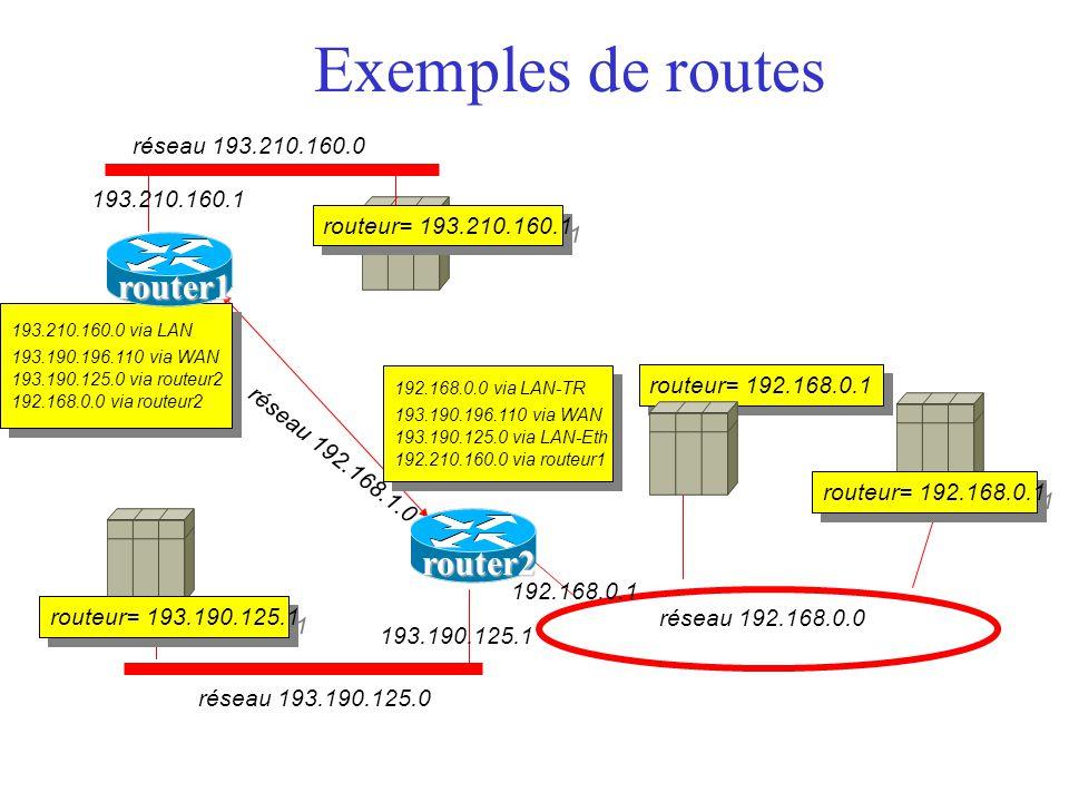 Exemples de routes réseau 193.210.160.0 réseau 193.190.125.0 réseau 192.168.0.0 193.190.125.1 193.210.160.1 192.168.0.1 réseau 192.168.1.0 routeur= 193.210.160.1 routeur= 192.168.0.1 routeur= 193.190.125.1 193.210.160.0 via LAN 193.190.196.110 via WAN 193.190.125.0 via routeur2 192.168.0.0 via routeur2 193.210.160.0 via LAN 193.190.196.110 via WAN 193.190.125.0 via routeur2 192.168.0.0 via routeur2 routeur= 192.168.0.1 192.168.0.0 via LAN-TR 193.190.196.110 via WAN 193.190.125.0 via LAN-Eth 192.210.160.0 via routeur1 192.168.0.0 via LAN-TR 193.190.196.110 via WAN 193.190.125.0 via LAN-Eth 192.210.160.0 via routeur1 router1 router2
