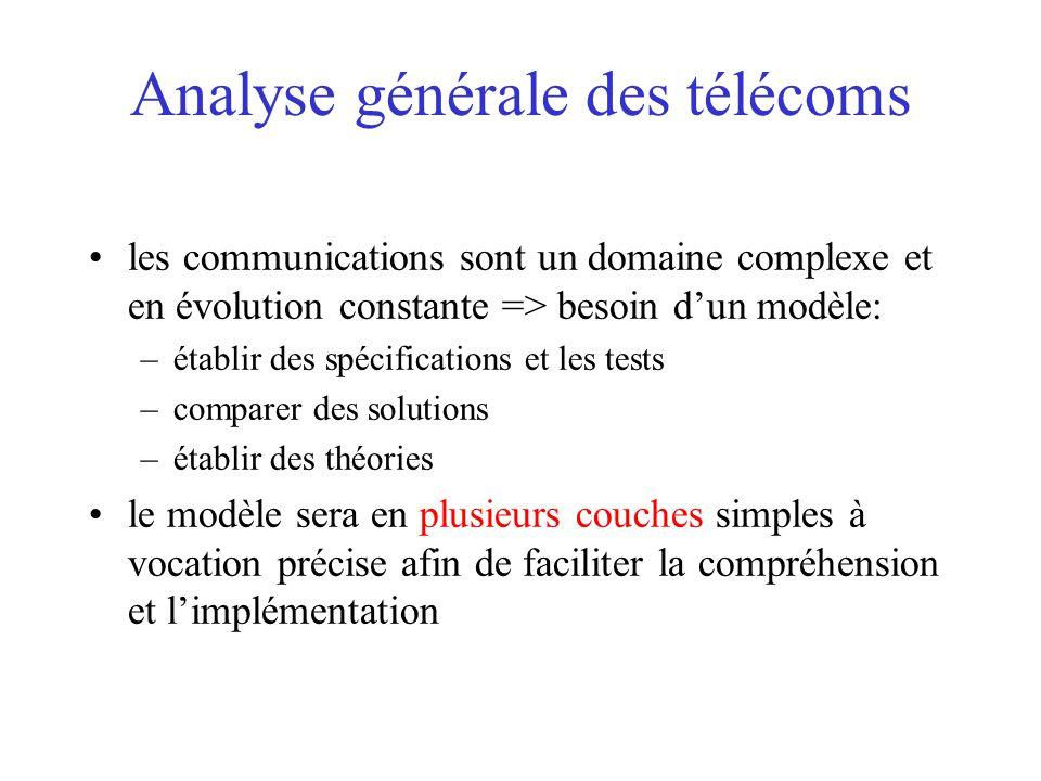 Analyse générale des télécoms les communications sont un domaine complexe et en évolution constante => besoin d'un modèle: –établir des spécifications et les tests –comparer des solutions –établir des théories le modèle sera en plusieurs couches simples à vocation précise afin de faciliter la compréhension et l'implémentation