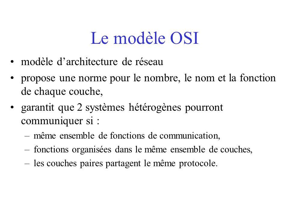 Le modèle OSI modèle d'architecture de réseau propose une norme pour le nombre, le nom et la fonction de chaque couche, garantit que 2 systèmes hétérogènes pourront communiquer si : –même ensemble de fonctions de communication, –fonctions organisées dans le même ensemble de couches, –les couches paires partagent le même protocole.