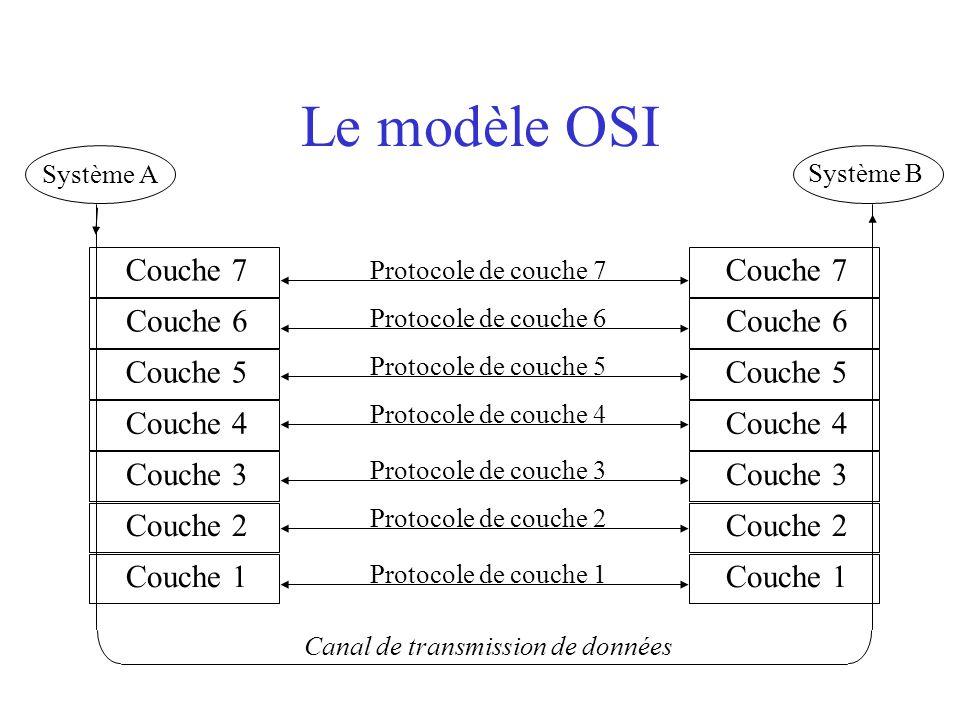 Le modèle OSI Couche 7 Couche 5 Couche 6 Couche 4 Couche 2 Couche 3 Couche 1 Couche 7 Couche 5 Couche 6 Couche 4 Couche 2 Couche 3 Couche 1 Système A Système B Canal de transmission de données Protocole de couche 7 Protocole de couche 1 Protocole de couche 4 Protocole de couche 6 Protocole de couche 5 Protocole de couche 3 Protocole de couche 2