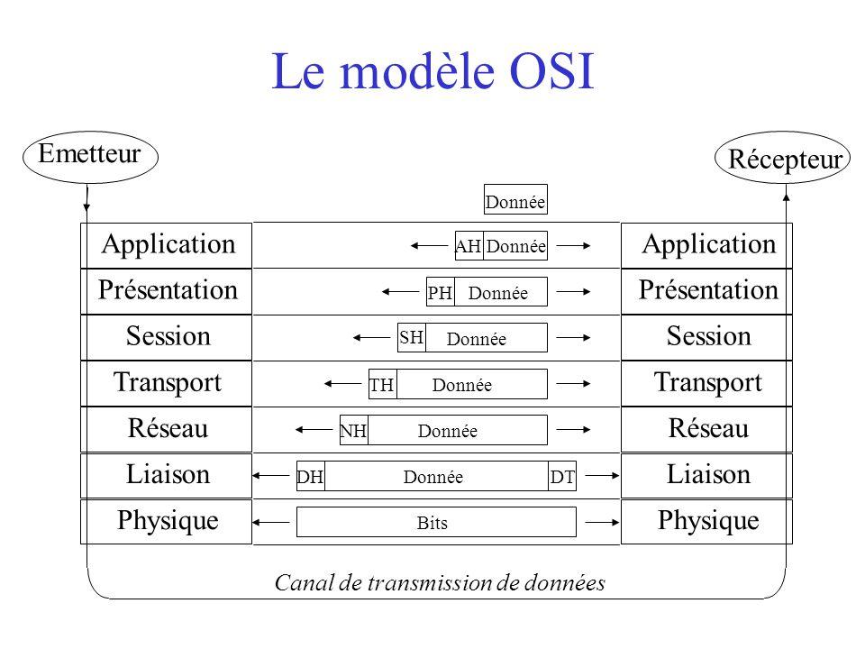 Le modèle OSI Bits Donnée DH DT NH TH SH PH AH Donnée Donnée Application Session Présentation Transport Liaison Réseau Physique Application Session Pr