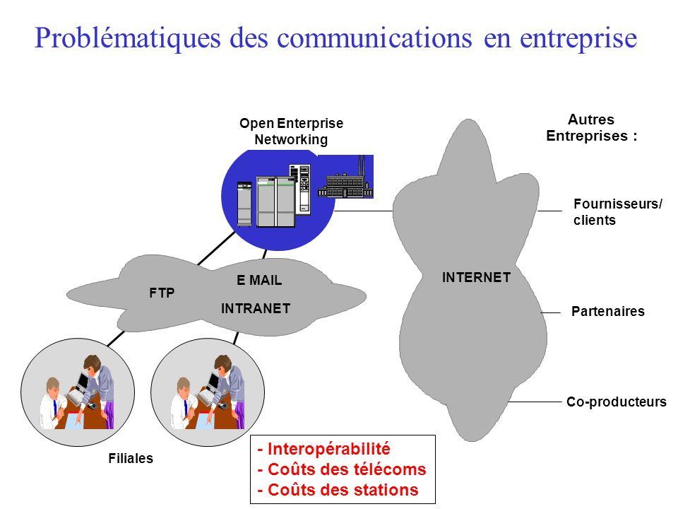Problématiques des communications en entreprise Autres Entreprises : Co-producteurs Fournisseurs/ clients Filiales Partenaires Open Enterprise Networking E MAIL FTP INTERNET INTRANET - Interopérabilité - Coûts des télécoms - Coûts des stations