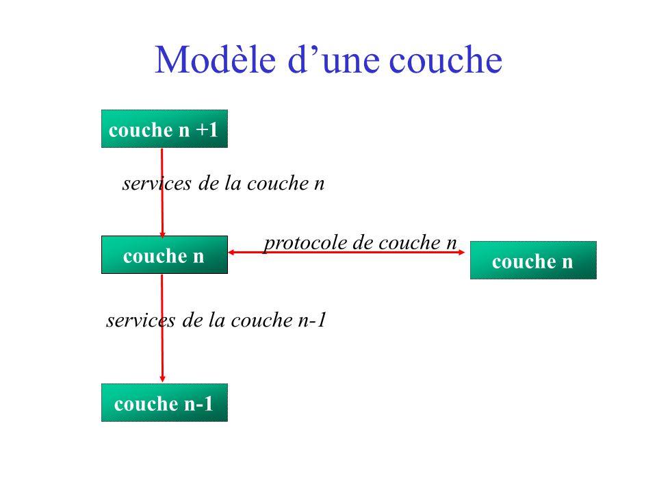Modèle d'une couche couche n couche n +1 couche n-1 protocole de couche n services de la couche n services de la couche n-1
