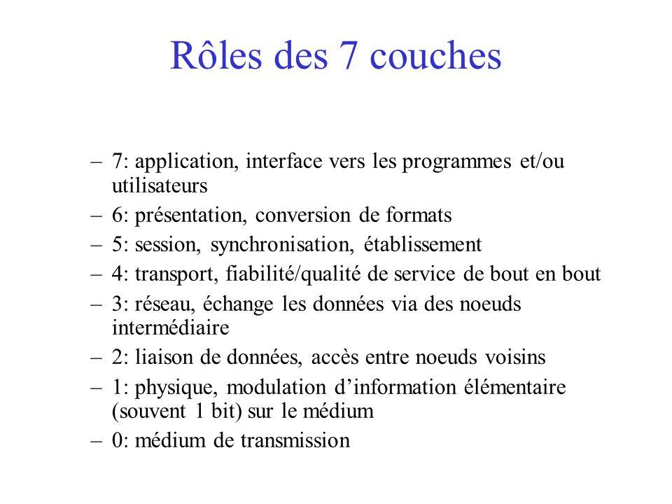 Rôles des 7 couches –7: application, interface vers les programmes et/ou utilisateurs –6: présentation, conversion de formats –5: session, synchronisa