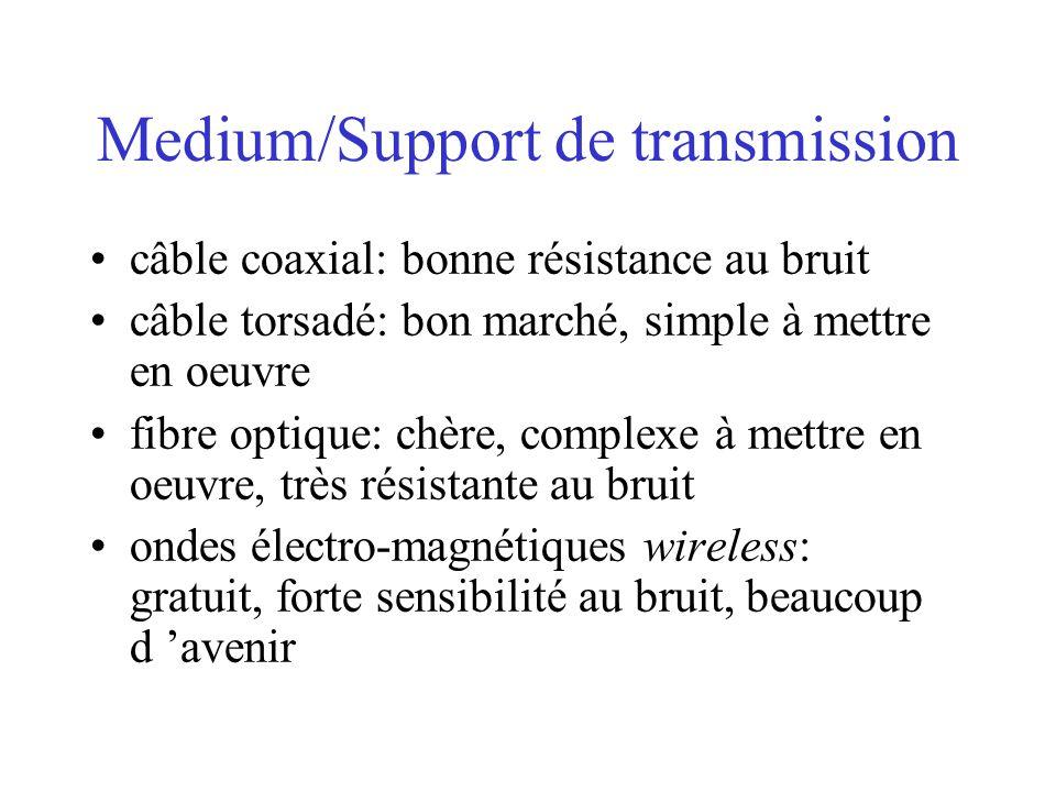 Medium/Support de transmission câble coaxial: bonne résistance au bruit câble torsadé: bon marché, simple à mettre en oeuvre fibre optique: chère, com