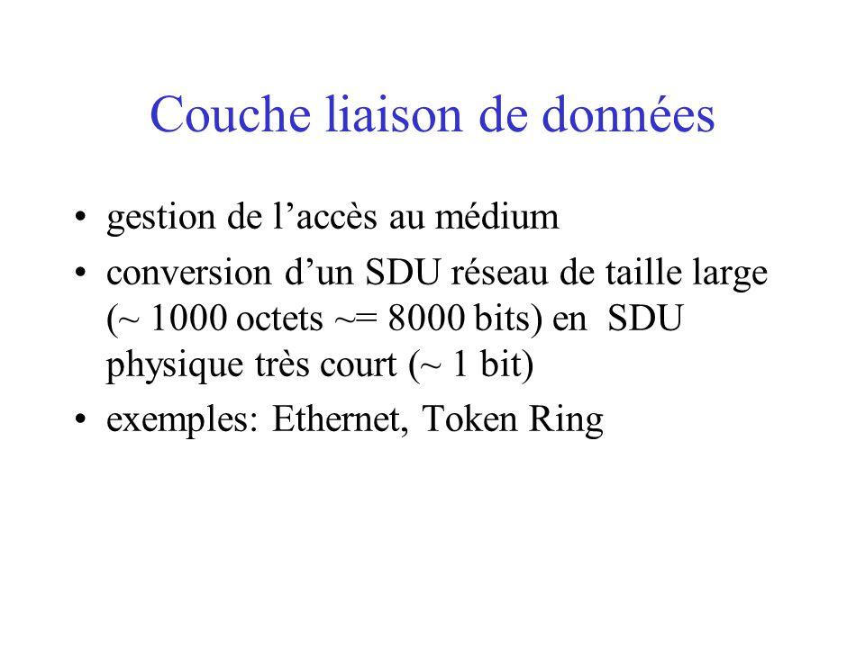 Couche liaison de données gestion de l'accès au médium conversion d'un SDU réseau de taille large (~ 1000 octets ~= 8000 bits) en SDU physique très court (~ 1 bit) exemples: Ethernet, Token Ring