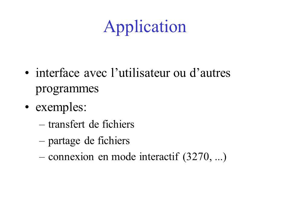 Application interface avec l'utilisateur ou d'autres programmes exemples: –transfert de fichiers –partage de fichiers –connexion en mode interactif (3270,...)