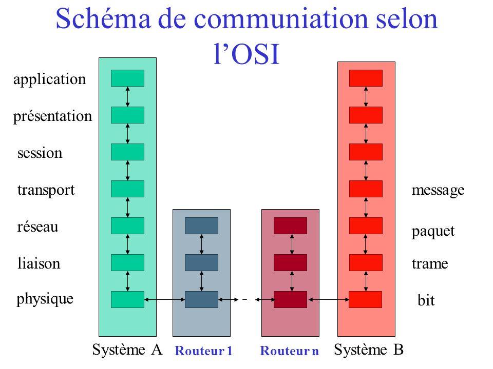 Schéma de communiation selon l'OSI physique bit liaison Système ASystème B réseau transport session présentation application trame paquet Routeur 1 me