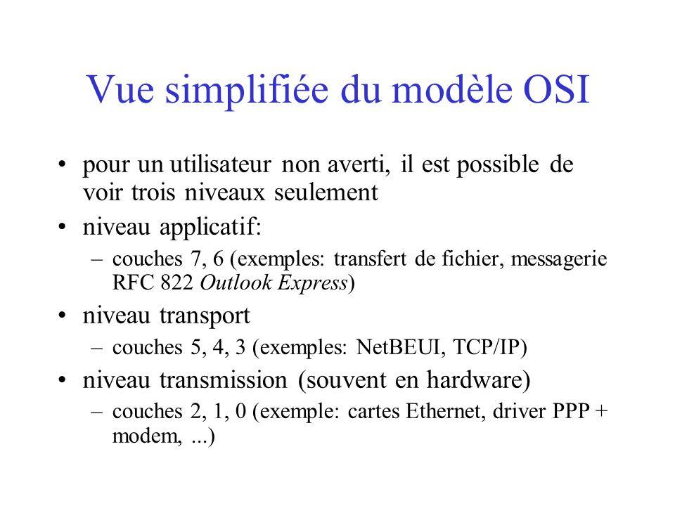 Vue simplifiée du modèle OSI pour un utilisateur non averti, il est possible de voir trois niveaux seulement niveau applicatif: –couches 7, 6 (exemples: transfert de fichier, messagerie RFC 822 Outlook Express) niveau transport –couches 5, 4, 3 (exemples: NetBEUI, TCP/IP) niveau transmission (souvent en hardware) –couches 2, 1, 0 (exemple: cartes Ethernet, driver PPP + modem,...)