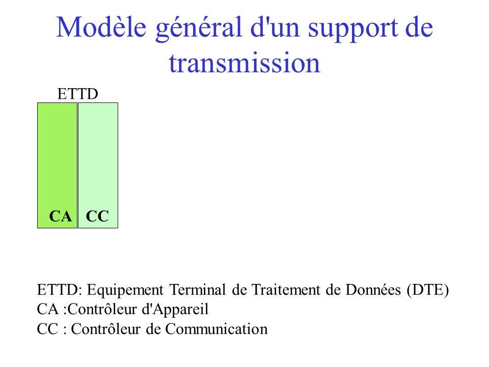 Modèle général d'un support de transmission ETTD CACC ETTD: Equipement Terminal de Traitement de Données (DTE) CA :Contrôleur d'Appareil CC : Contrôle