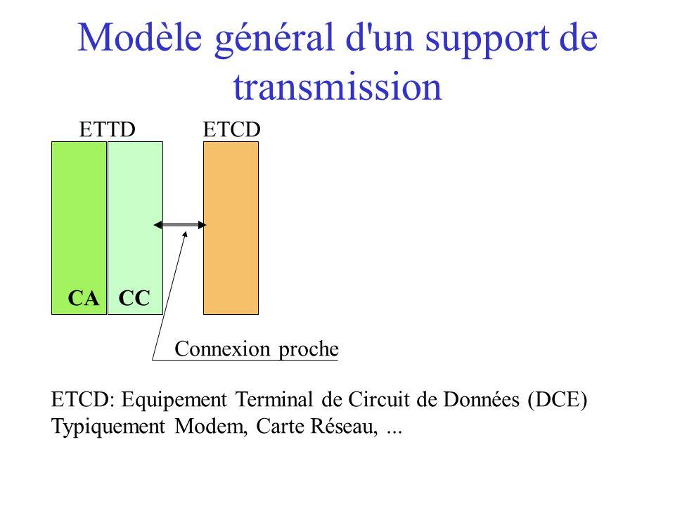 Modèle général d'un support de transmission ETTD CACC ETCD ETCD: Equipement Terminal de Circuit de Données (DCE) Typiquement Modem, Carte Réseau,... C