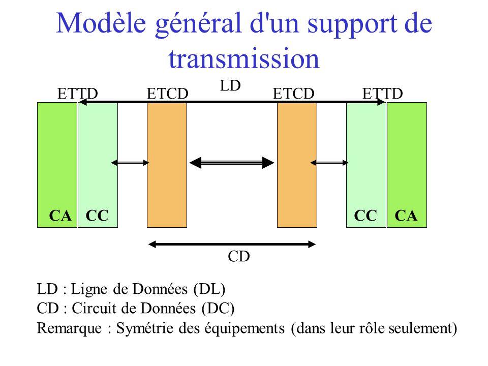 Modèle général d un support de transmission ETTD LD CD CACCCACC ETCD LD : Ligne de Données (DL) CD : Circuit de Données (DC) Remarque : Symétrie des équipements (dans leur rôle seulement)