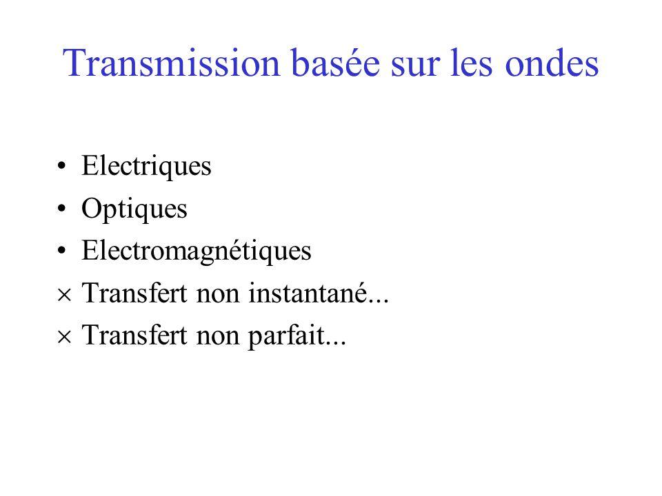 Transmission basée sur les ondes Electriques Optiques Electromagnétiques  Transfert non instantané...  Transfert non parfait...