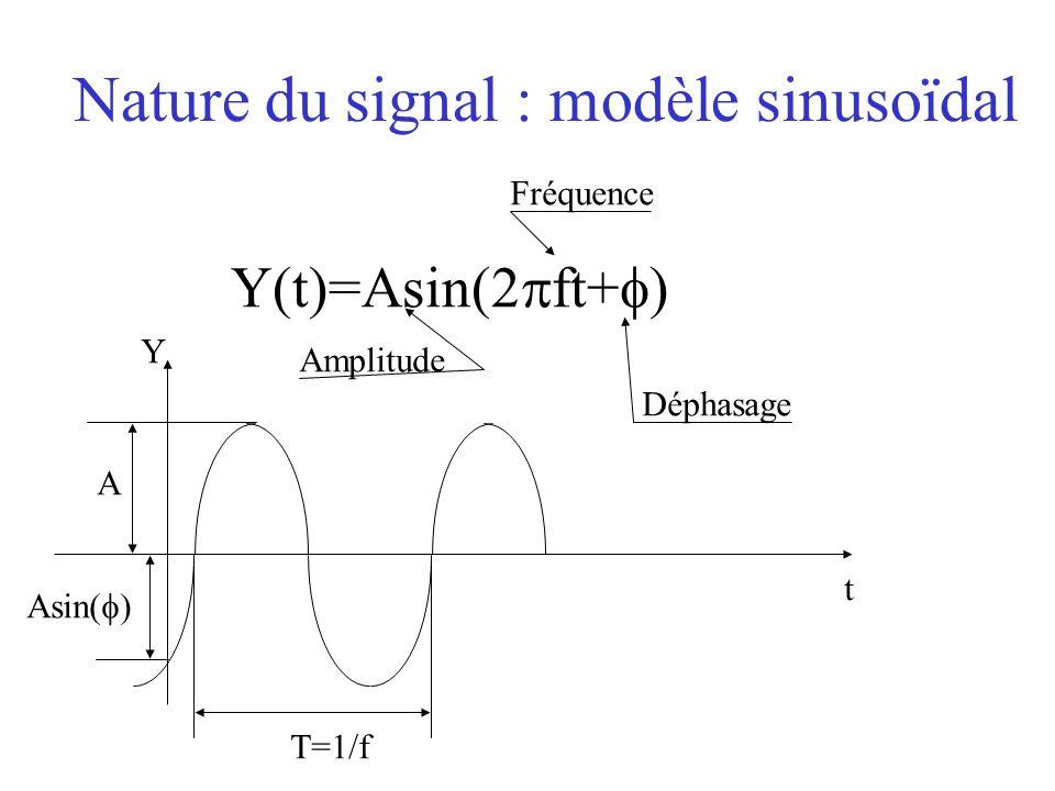Nature du signal : modèle sinusoïdal Y(t)=Asin(2  ft+  ) Asin(  ) T=1/f A t Y Déphasage Fréquence Amplitude