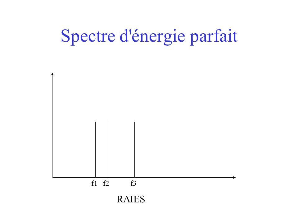 Spectre d énergie parfait f1f2f3 RAIES