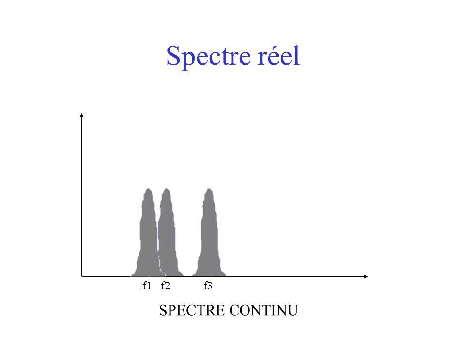 Spectre réel f1f2f3 SPECTRE CONTINU