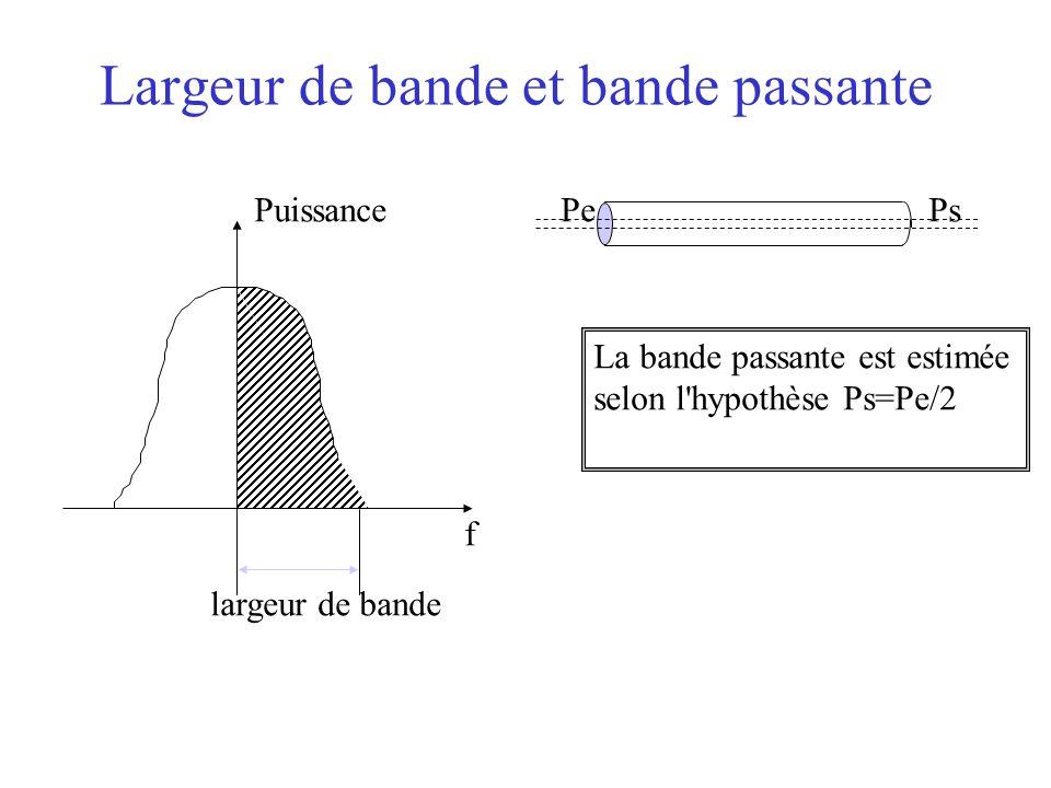 Largeur de bande et bande passante Puissance f largeur de bande PePs La bande passante est estimée selon l'hypothèse Ps=Pe/2